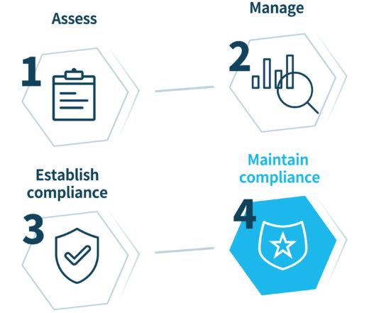 steps compliance