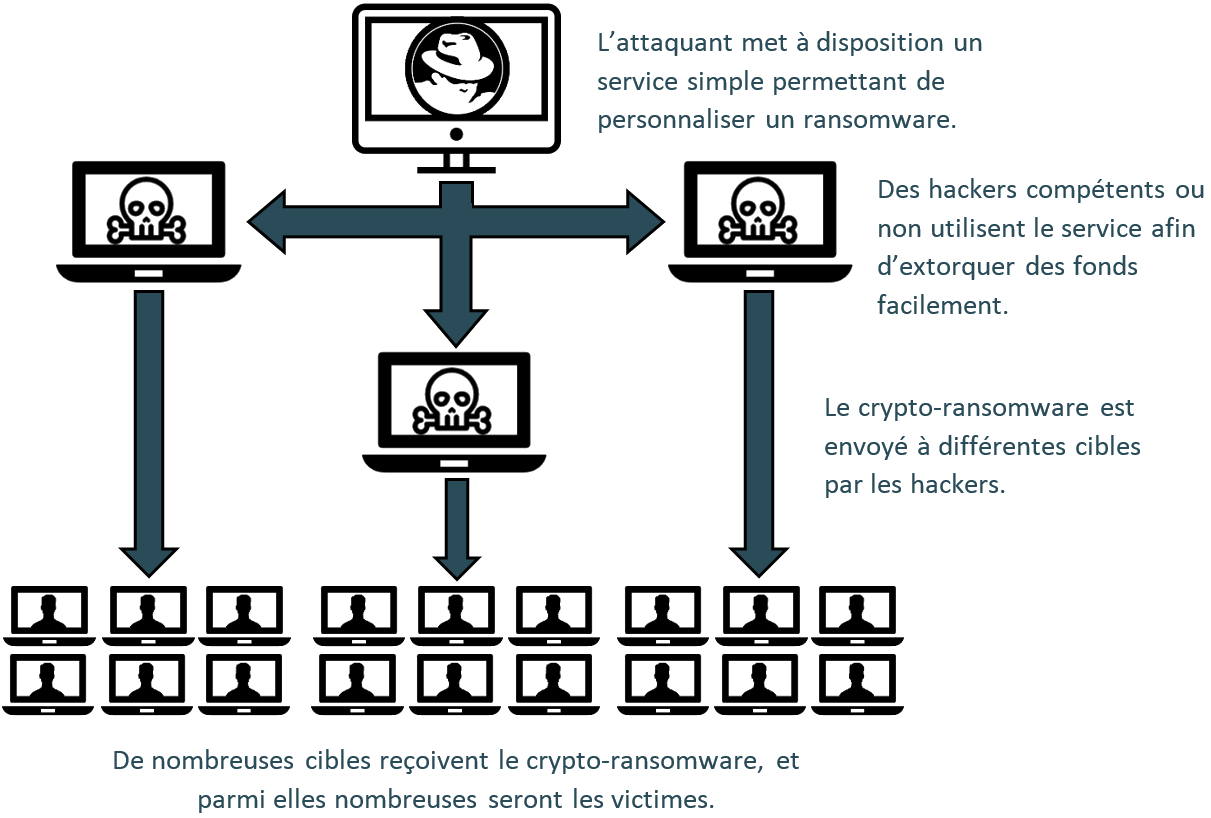 Illustration : Fonctionnement d'un Ransomware-as-a-Service
