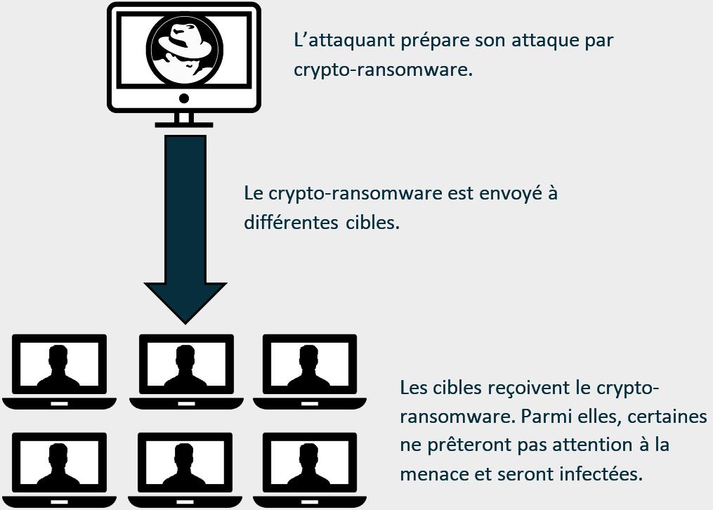 Illustration : Fonctionnement d'un ransomware classique