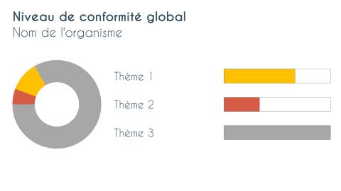 Niveau de conformité global au règlement européen