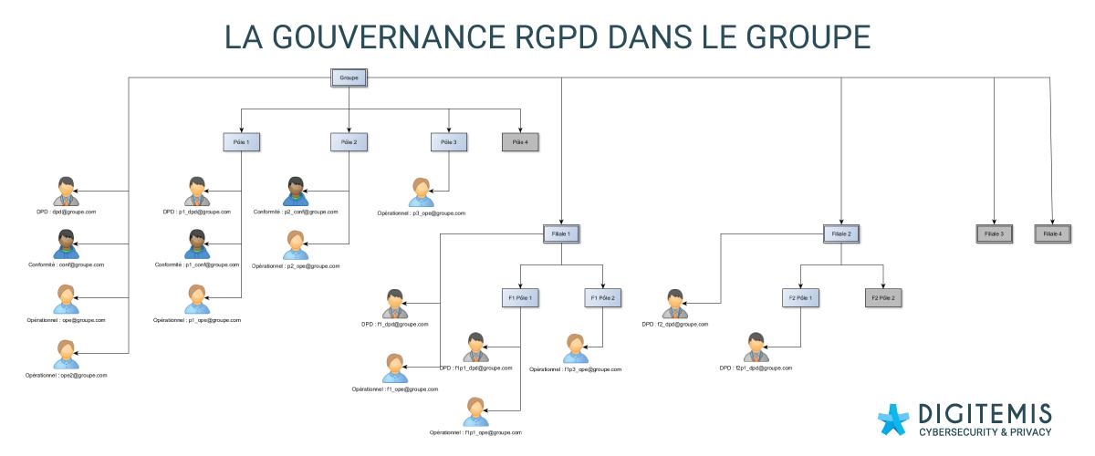 Gouvernance-groupe-conformite-RGPD