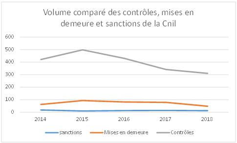 Graphique de l'évolution du volume comparé des contrôles, mises en demeure et sanctions de la CNIL de 2014 à 2018