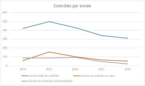 Graphique de l'évolution du nombre de contrôles de la CNIL de 2014 à 2018