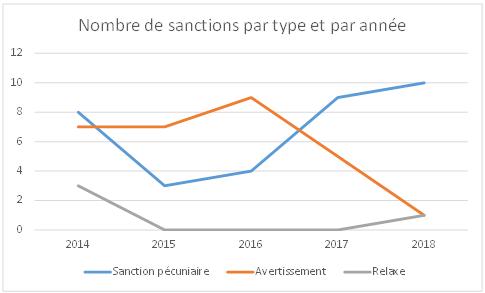 Graphique de l'évolution du nombre de sanctions prononcées par la CNIL par type de 2014 à 2018