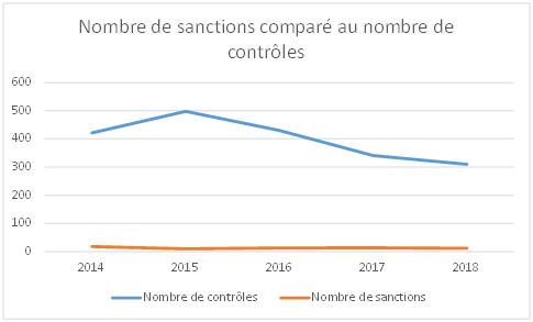 Graphique de l'évolution du nombre de sanctions comparé au nombre de contrôles de la CNIL de 2014 à 2018