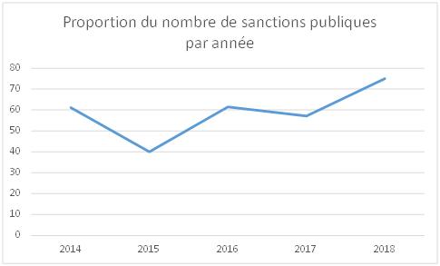 Graphique de l'évolution de la proportion du nombre de sanctions publiques prononcées par la CNIL de 2014 à 2018