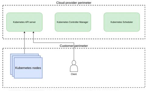unlock your brain cloud provider perimeter