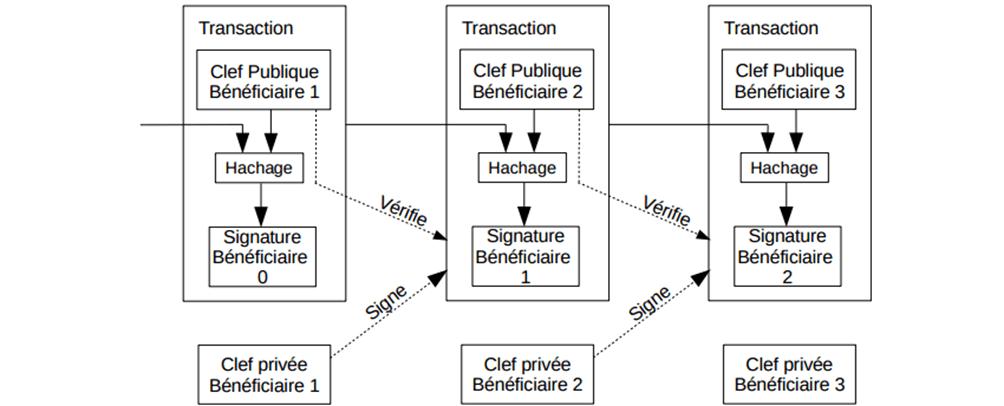 article bitcoin transaction