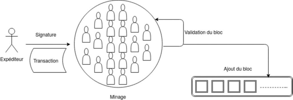 article bitcoin déroulement d'une transaction